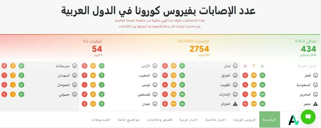 موقع الصحة العربية للبيع